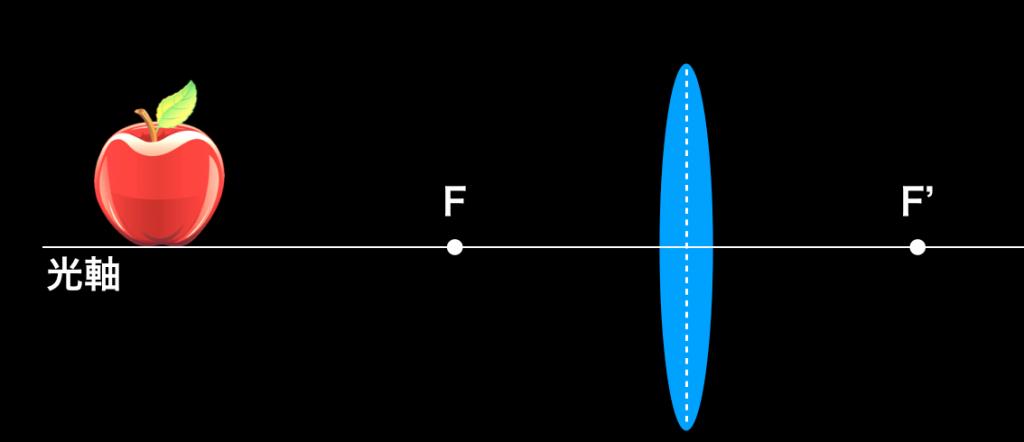 凸レンズと光軸の上にあるリンゴ