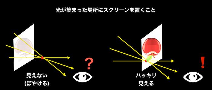 凸レンズとスクリーンの位置