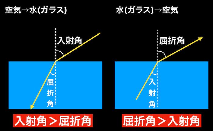 入射角と屈折角の大小