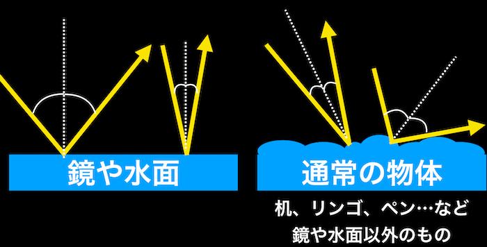 乱反射における反射の法則