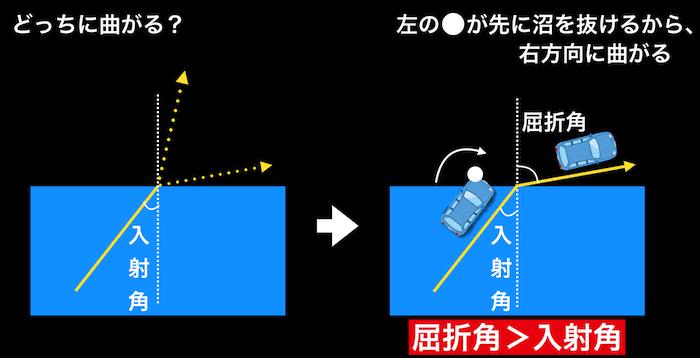 入射角と屈折角の大きさの判断