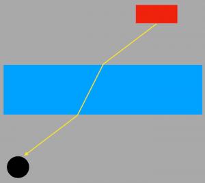 光の屈折の道のり