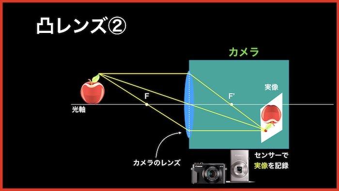 中学理科:凸レンズと実像
