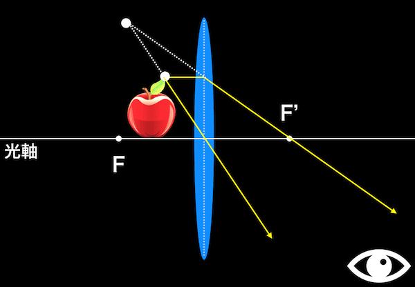リンゴの虚像が見える理由