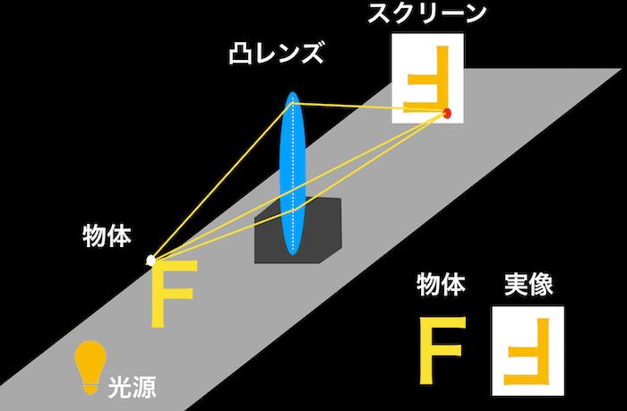 実像は上下左右反対の像