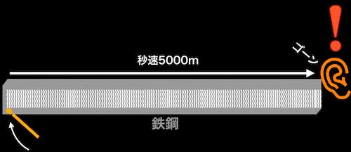 鉄鋼は、音を秒速5000mで伝える