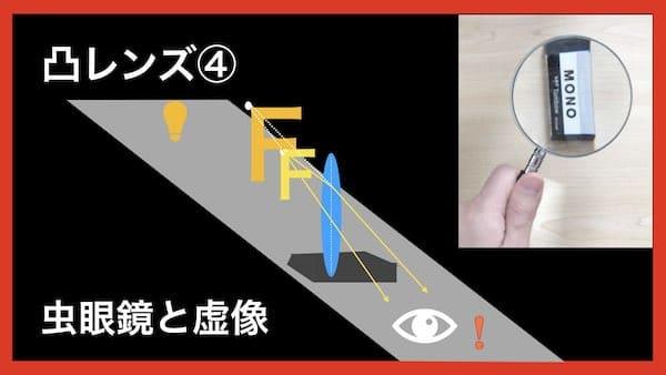 凸レンズと虚像
