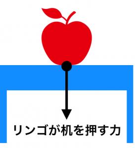 リンゴが机を押す力