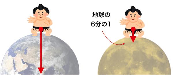 月と地球の重力の差