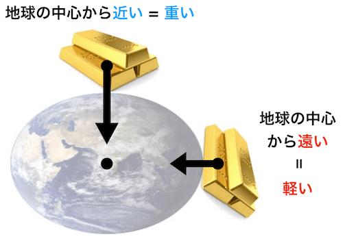 極と赤道の重力の違い