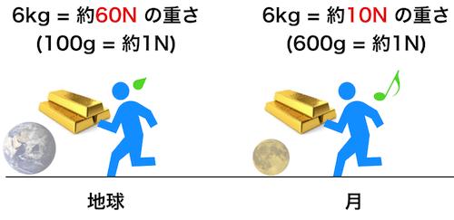 地球での重さと月の重さ