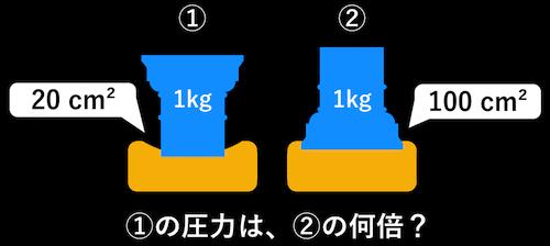 圧力の比較
