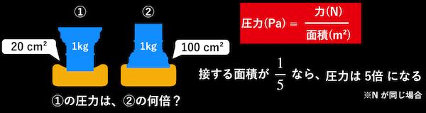 圧力と面積の反比例