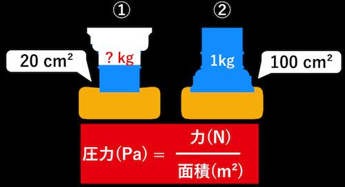 質量と圧力の関係