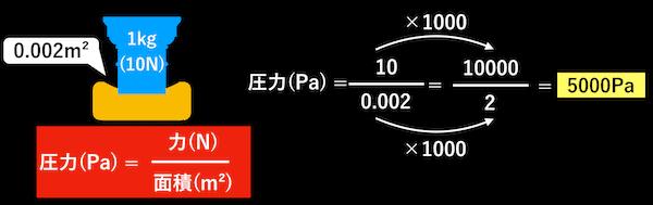 圧力の計算
