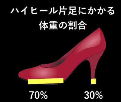 ハイヒール片足にかかる体重の割合