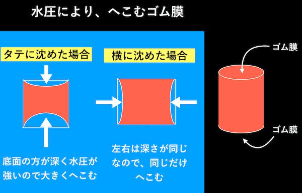 ゴム膜と水圧