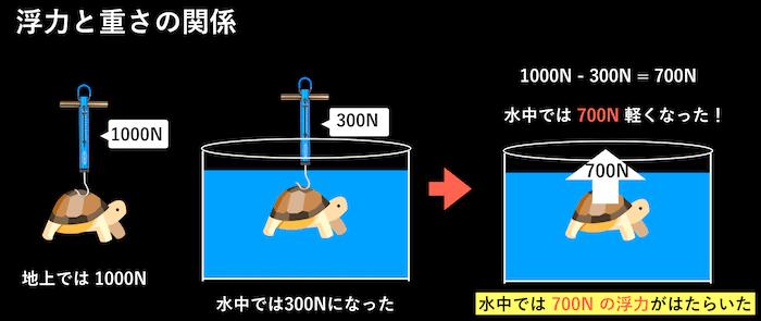浮力と重さの関係