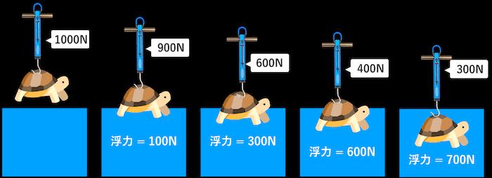 水中部分と浮力と重さの関係