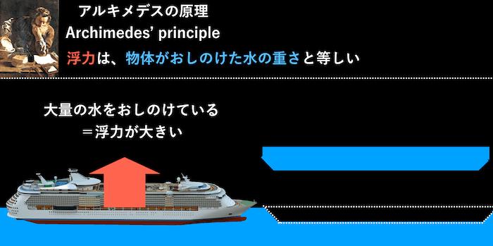 船が沈まない理由