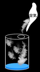 空き缶の中の水蒸気