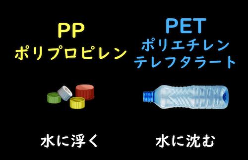ペットボトルのフタと本体