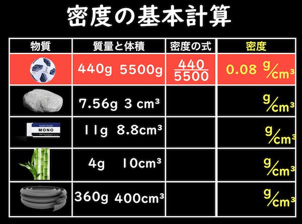 密度の基本計算