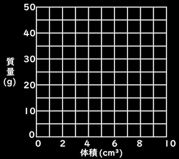 密度のグラフ座標
