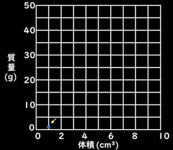 密度のグラフに書き込む