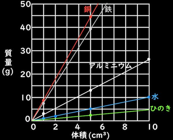 様々な物質の密度のグラフ
