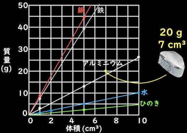 密度のグラフ