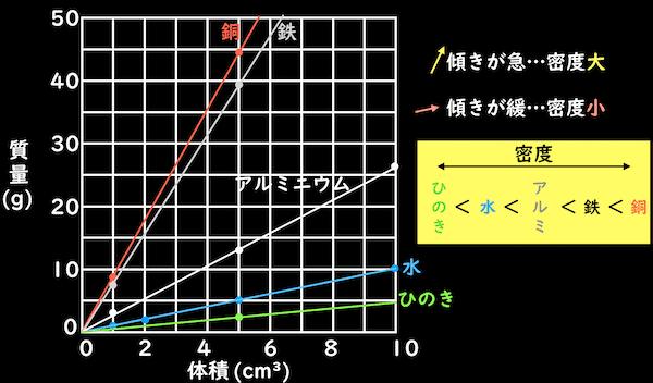 密度の大きさとグラフの傾き