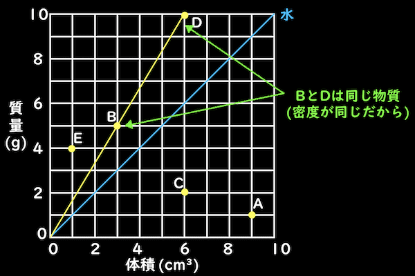 密度グラフから同じ物質が分かる