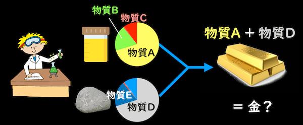 錬金術で発展した化学