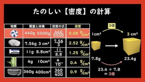 密度の計算