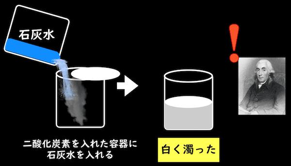 石灰水を濁らせる二酸化炭素