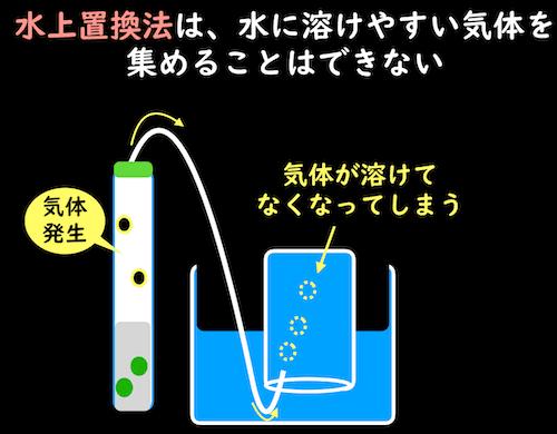 水に溶けやすい気体は水上置換法に向かない