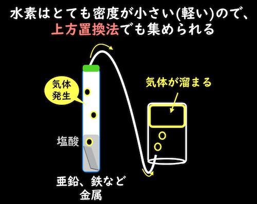 密度が小さい水素は上方置換法でもよい