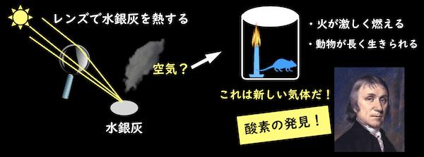 プリーストリの酸素の発見