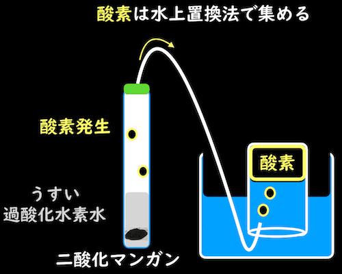 酸素を水上置換法で集める