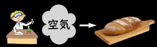 空気からパンを作る
