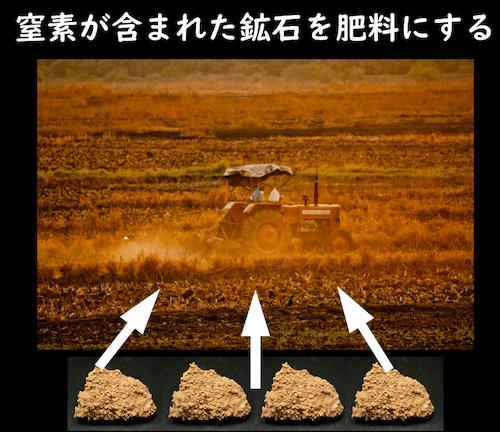 窒素を含む鉱石を肥料にする