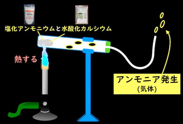 塩化アンモニウムと水酸化カルシウムでアンモニアを発生させる
