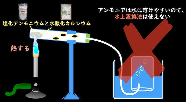 アンモニアは水に溶けやすい