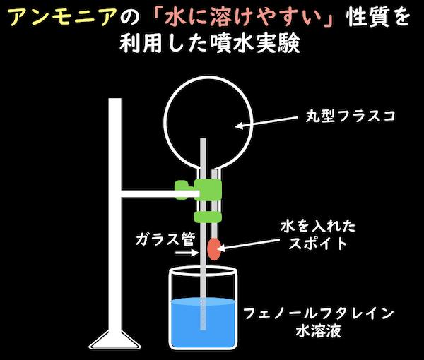 アンモニアの「水に溶けやすい」性質を利用した噴水実験