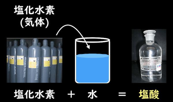 塩化水素水溶液が塩酸
