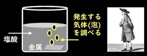 金属と塩酸で発生する気体を調べる