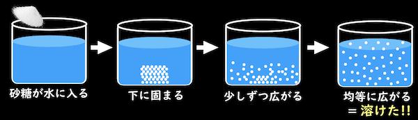 溶けるプロセス