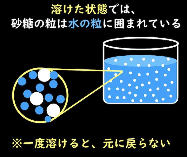 溶けた状態のモデル図