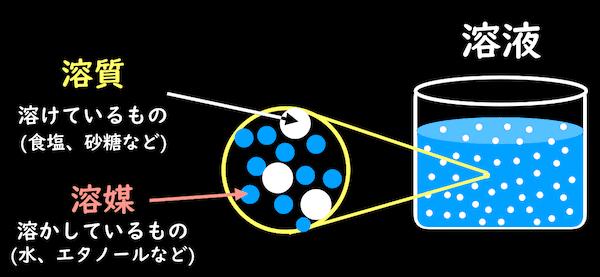 溶質と溶液